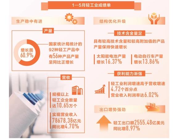 前5月轻工业生产稳中有进 迈向高质量发展