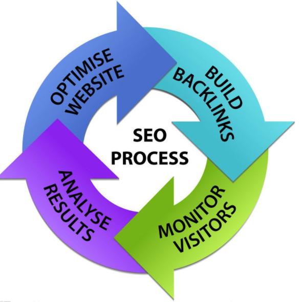 发稿管家:网站软文推广四个小技巧,帮你提升SEO优化排名