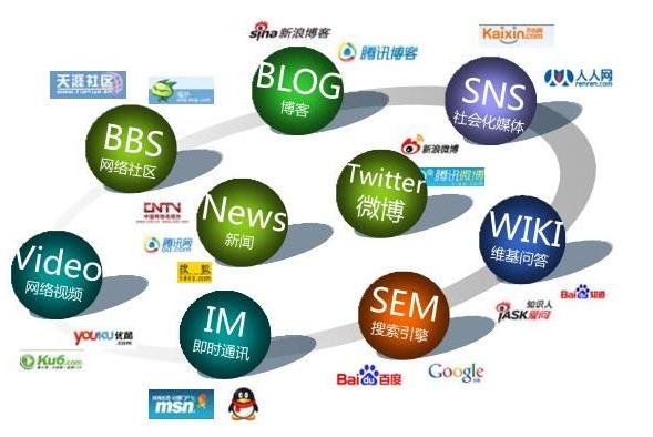零基础想要做网站推广?哪种网站推广途径最有效果?