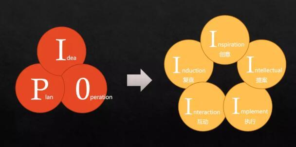 一场优异的公关活动策划的关键点在哪里?都涉及到哪几个阶段?我们应该如何写作学习呢?
